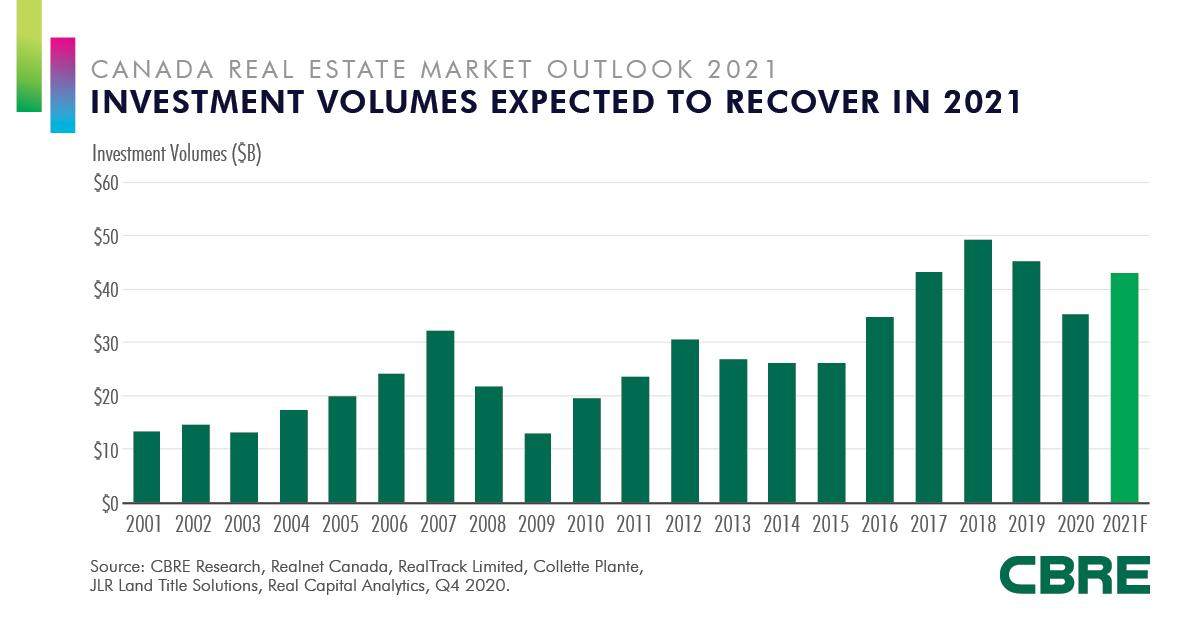 Investment volumes expected to recover in 2021
