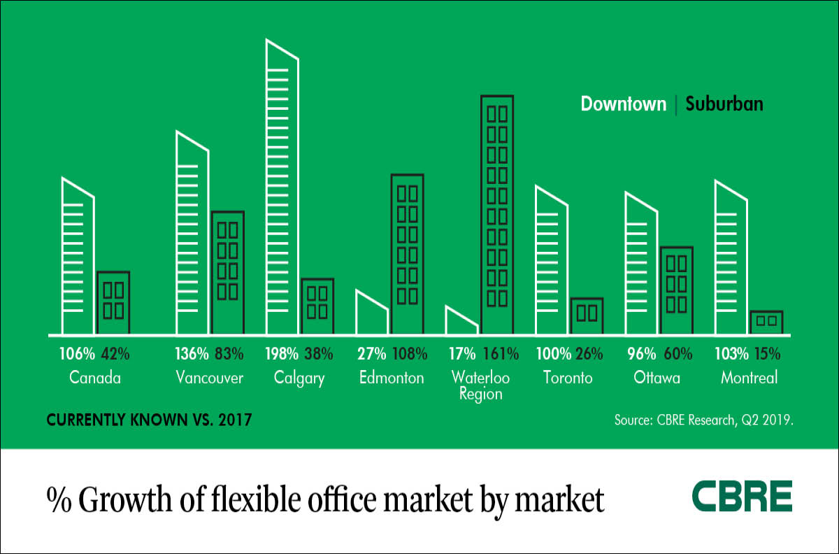 What the Rise of Flexible Space Means for the Canadian Commercial Real Estate Market
