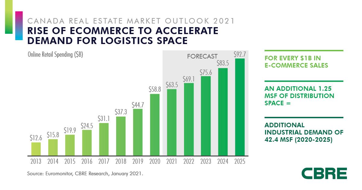 Rise of ecommerce to accelerate demand for logistics space