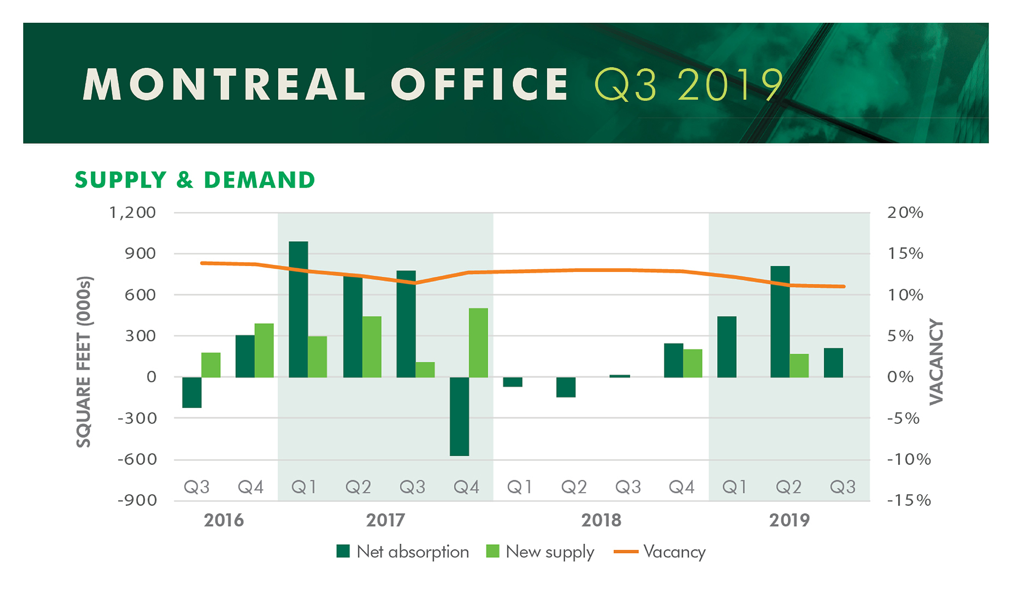 Quarter Stats Montreal Supply Demand