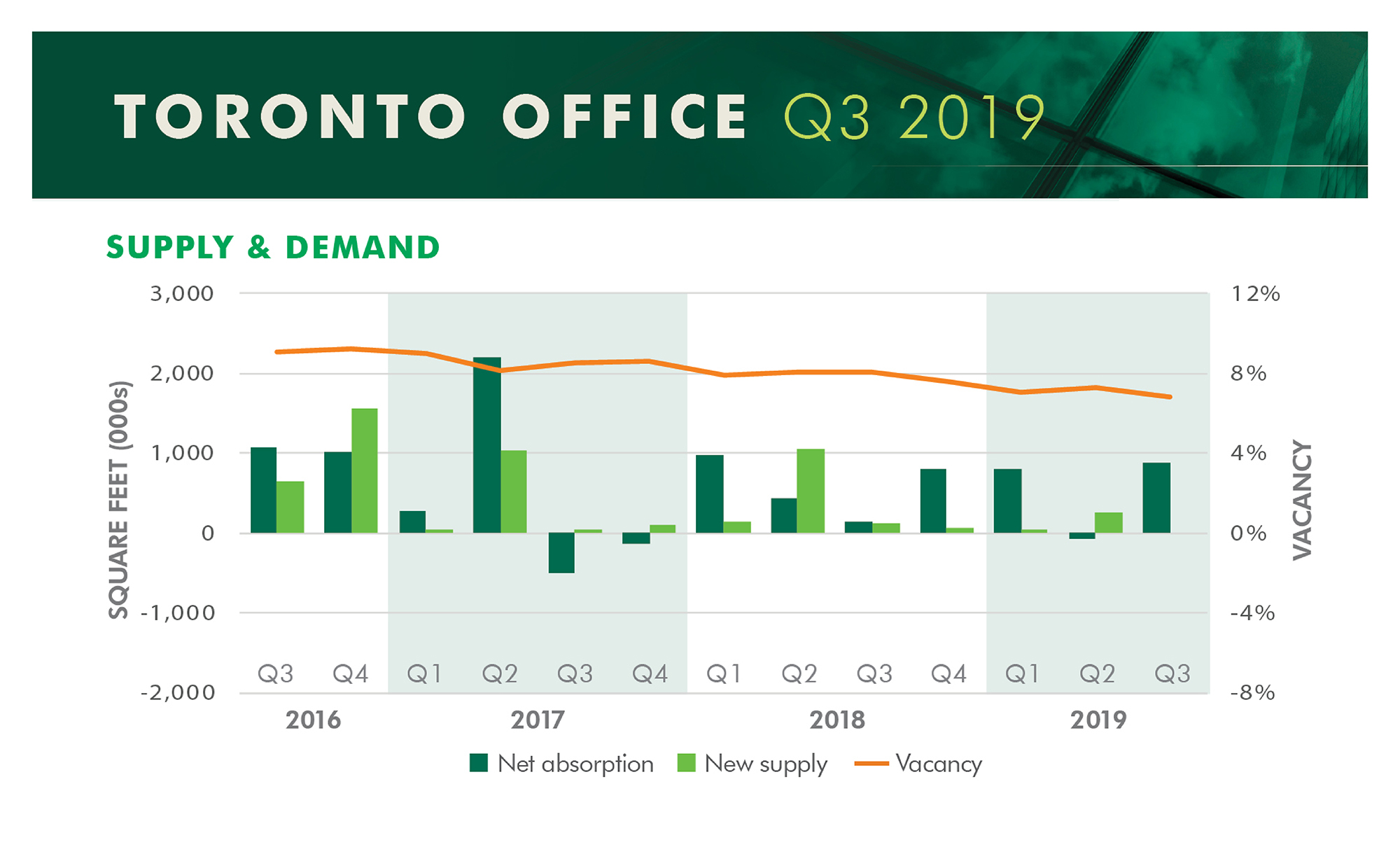 Quarter Stats Toronto Supply Demand
