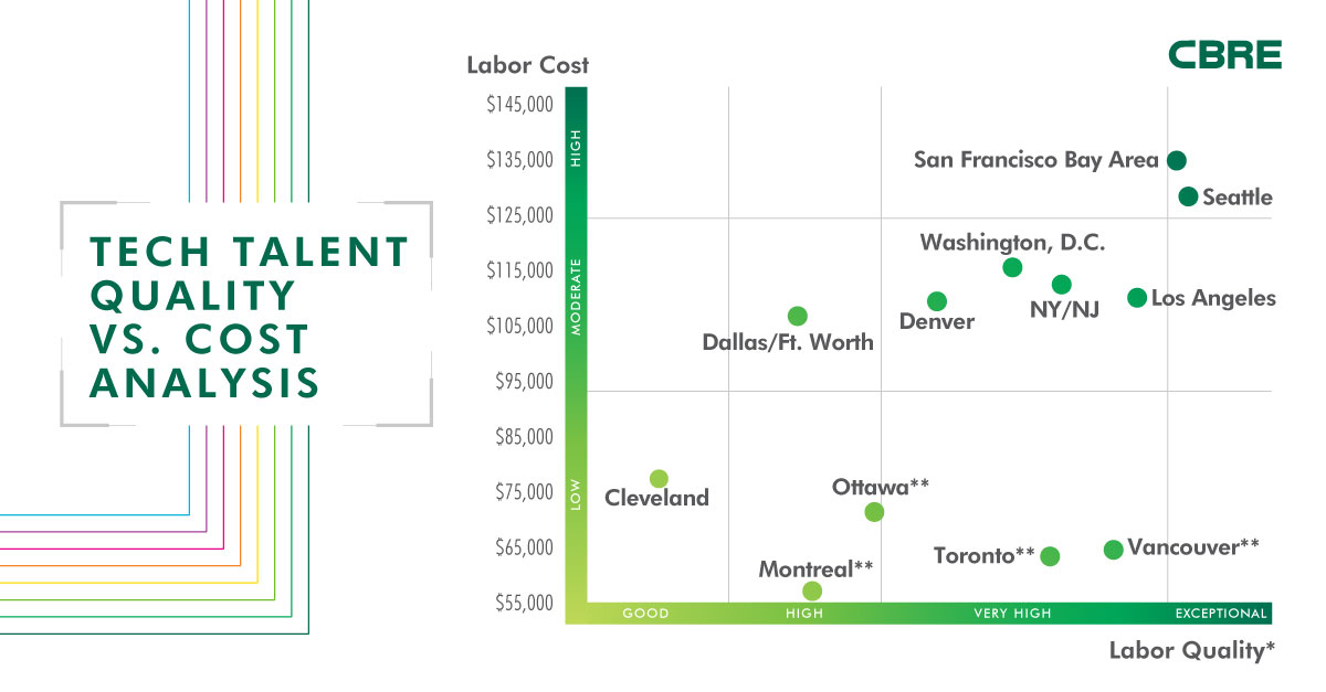 Tech Talent Quality vs. Cost Analysis