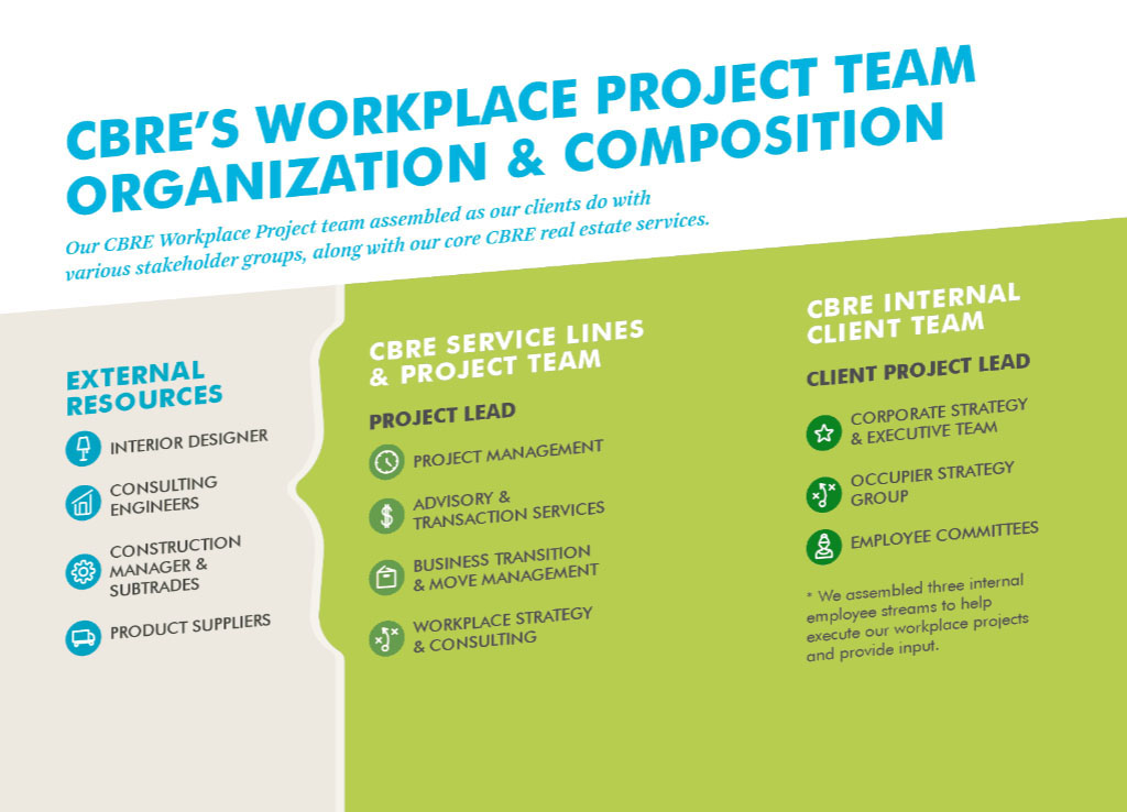 CBRE's Workplace Project Team Organization & Composition