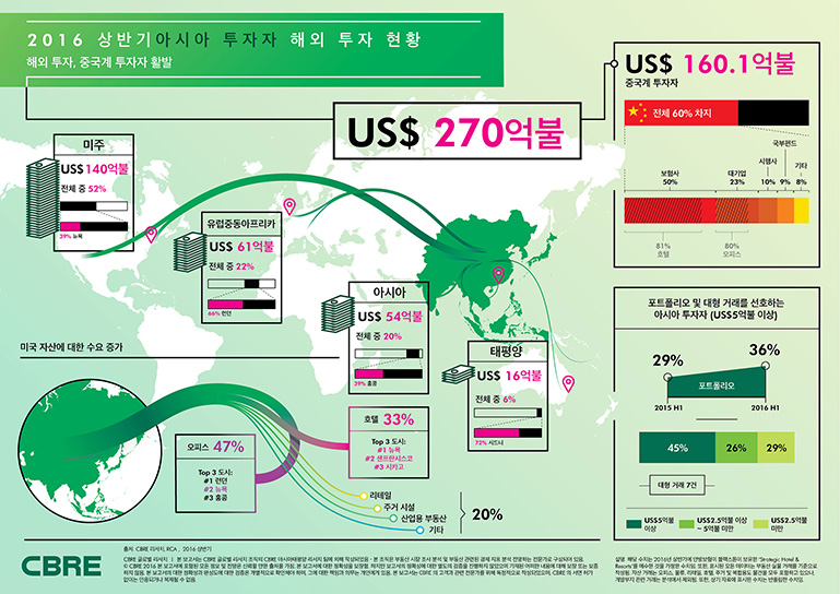 2016 H1 Asian Outbound Investment Infographic Korean